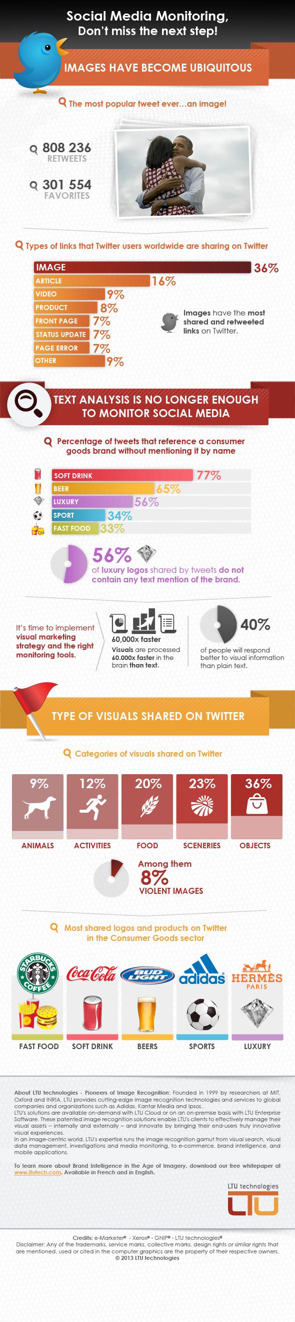 visual twitter